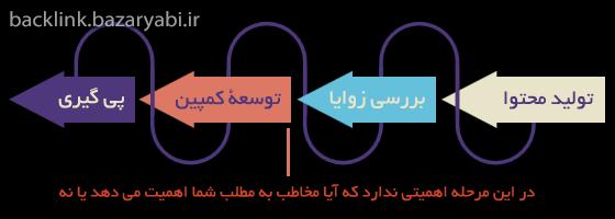 مراحل لینک سازی